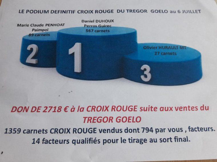 Votre facteur Daniel DUHOUX, engagé avec la Croix-Rouge, a emporté la 1ère place des vendeurs de timbres en 2019  pour la 3ème année…      Trévou