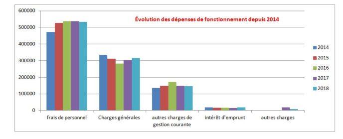 Un budget satisfaisant présenté et analysé par Mme Mahé Trésorière Principale de Lannion; quelques chiffres et évolutions                                       Trévou-Tréguignec