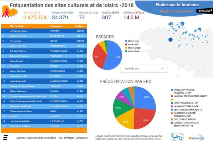 Quelques chiffres du tourisme en Côtes d'Armor en avril 2019