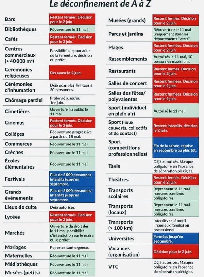 """Un déconfinement progressif à partir du 11 mai avec beaucoup de précautions même dans les départements """"verts"""". Voir la carte de France…."""