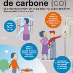 Attention aux intoxications au monoxyde de carbone (ARS)